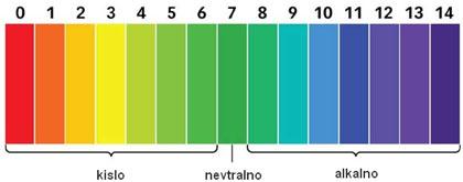 pH lestvica